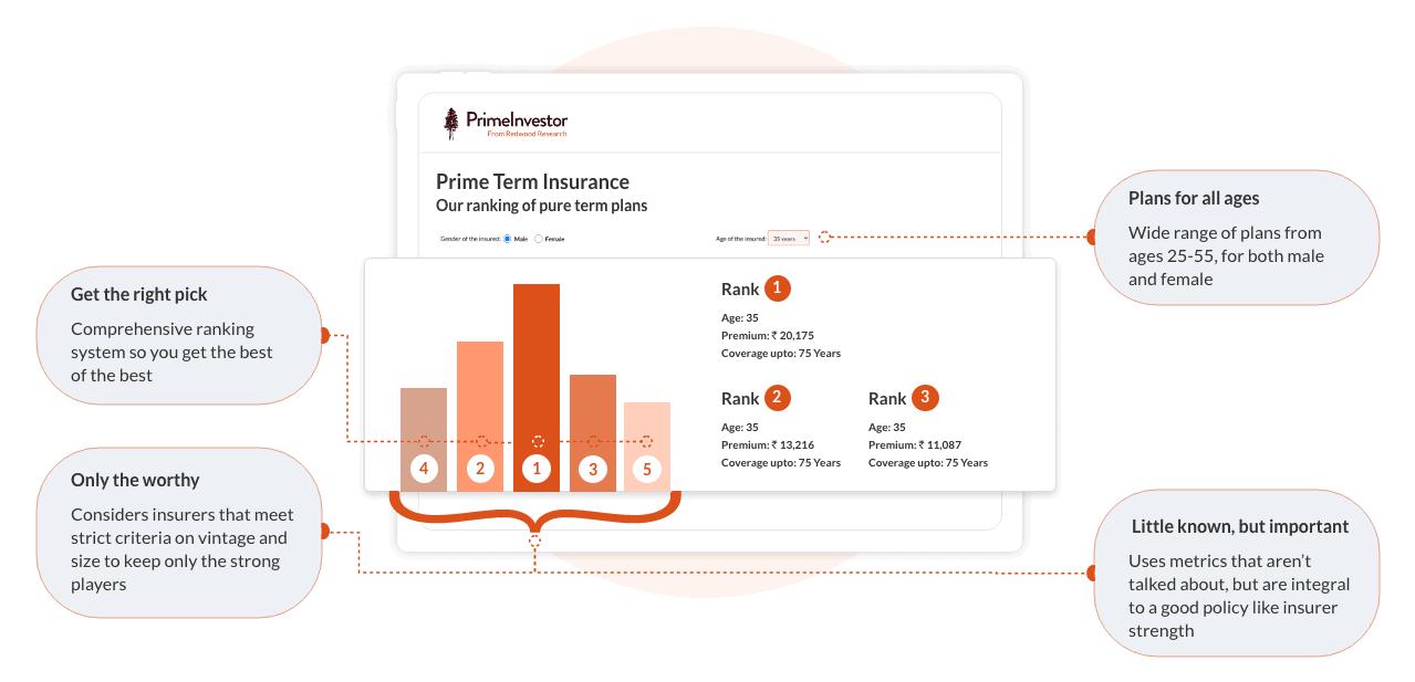 Insurance Ranking